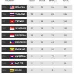Malaysia JUARA Sukan SEA 2017!